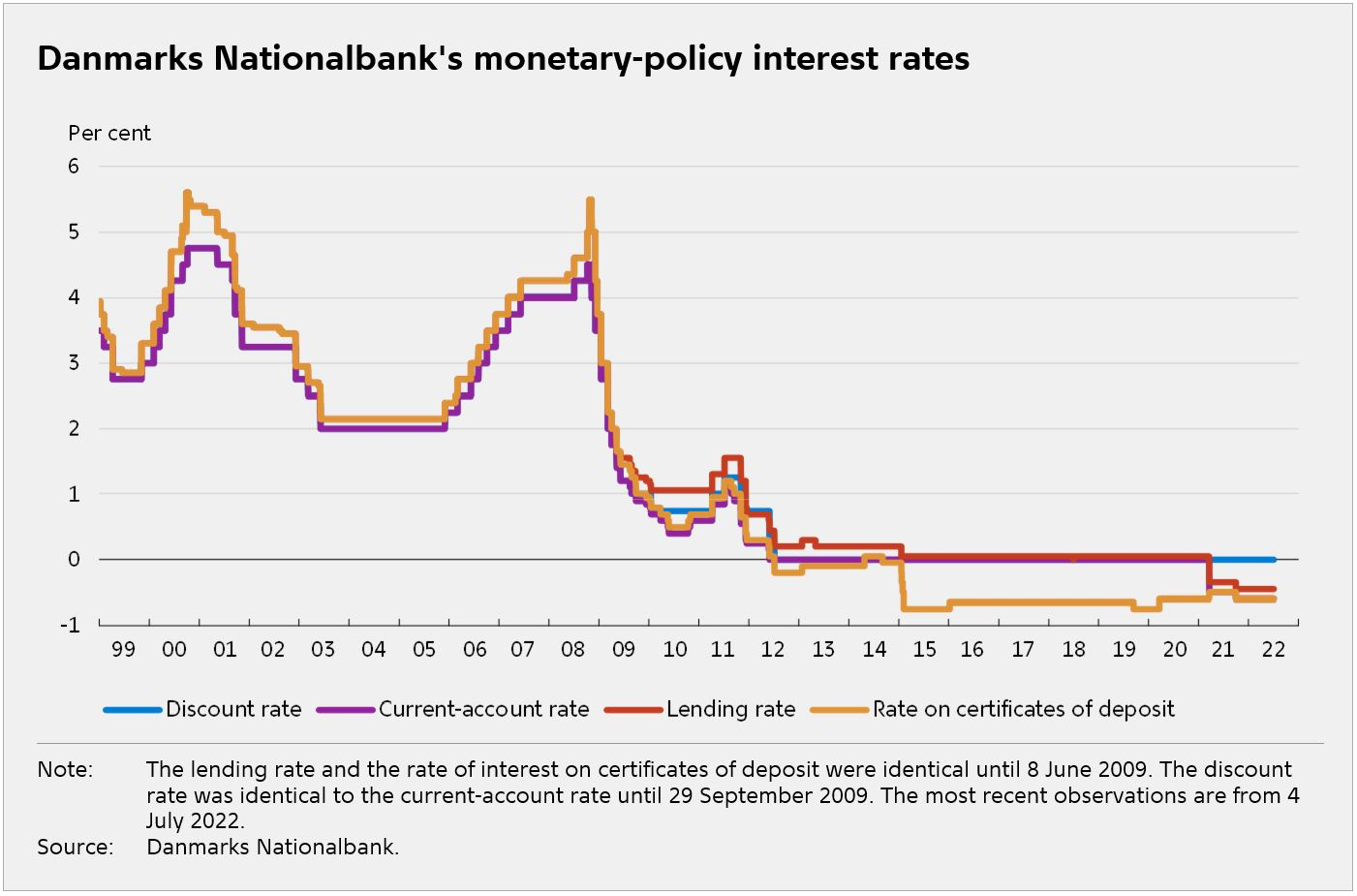 Monetary And Exchange Rate Policy