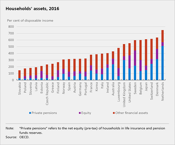 Household wealth and debt