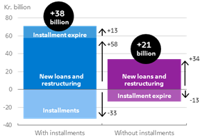 Majority of mortgage loans are with installments