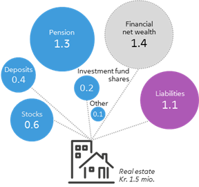 Households' average financial net wealth is kr. 1.4 million