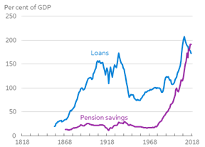 The pension sector in a historical perspective