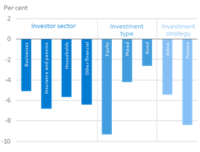 Bad year for investors in investment funds
